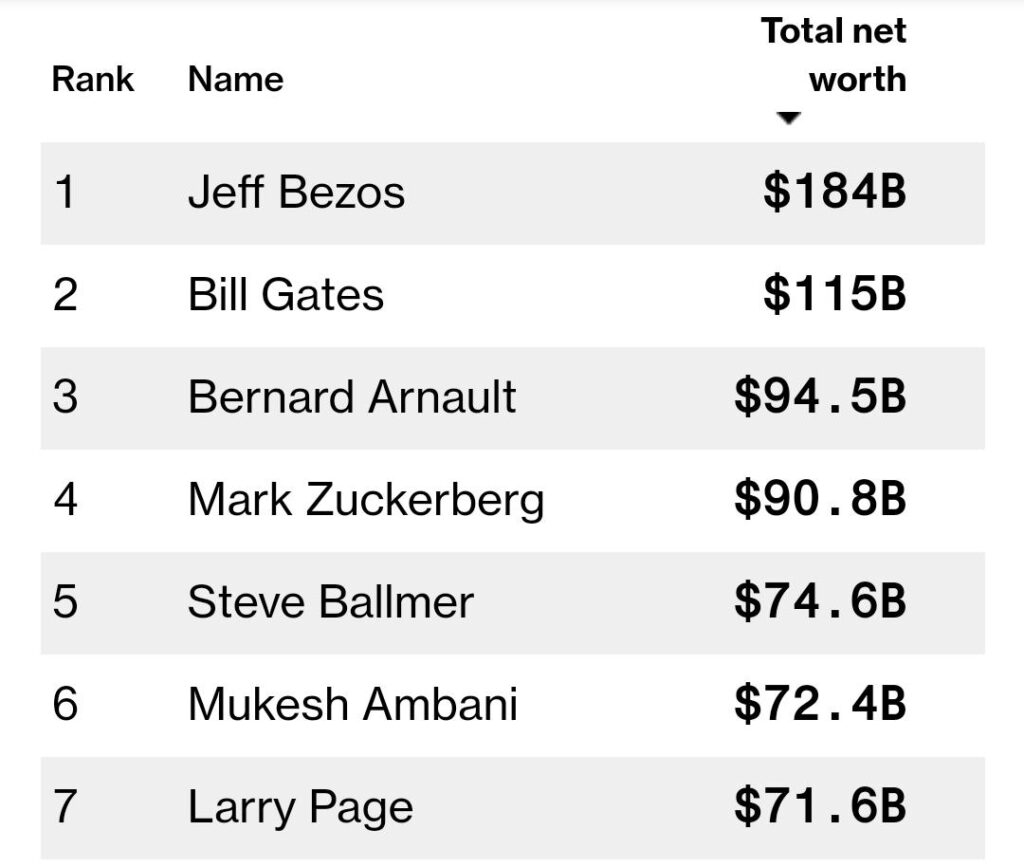 Ambani surpasses Larry Page, becomes world's 6th richest man - The Wall Post
