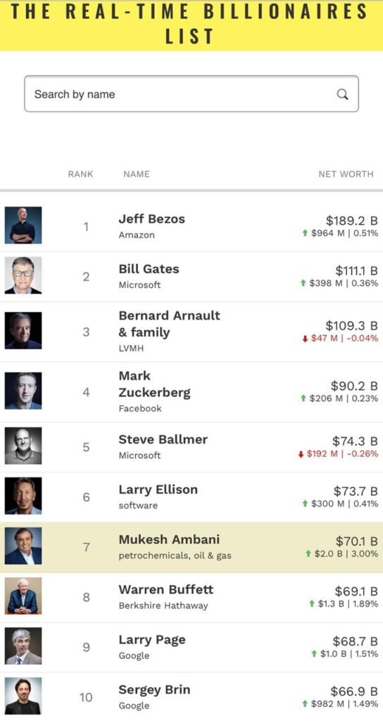 Billionaires of the World - The Wall Post